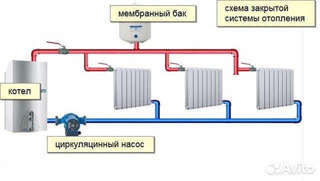 Как сделать закрытую систему отопления